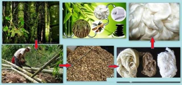 как делают бамбуковое волокно