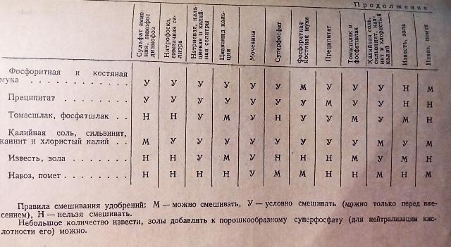 таблица смешивания удобрений